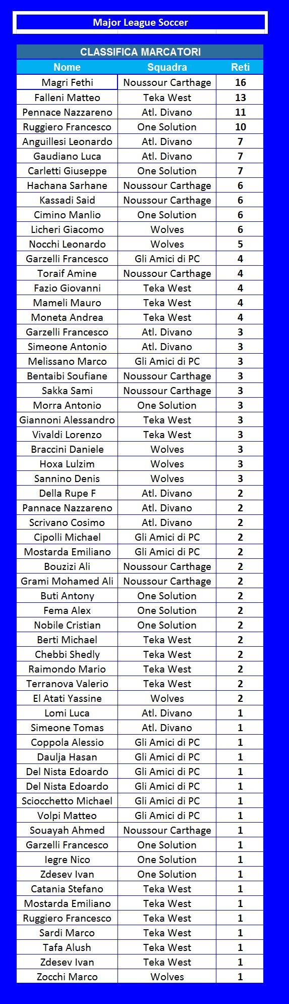 Classifiche Calcio Pdf